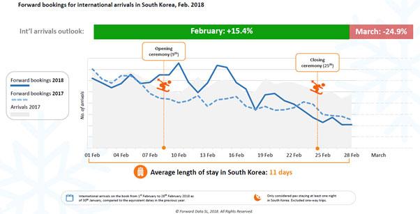 ForwardKeys 2018 Winter Olympics flight bookings