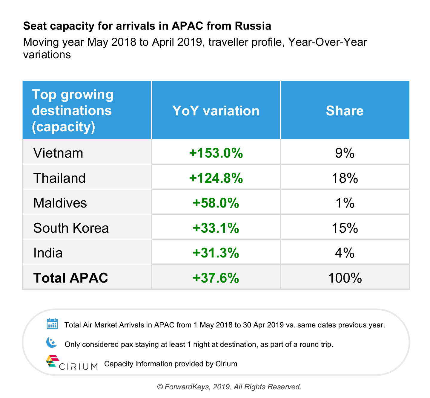 , Russian visitors are coming to Asia Pacific in record numbers, Buzz travel   eTurboNews  Travel News